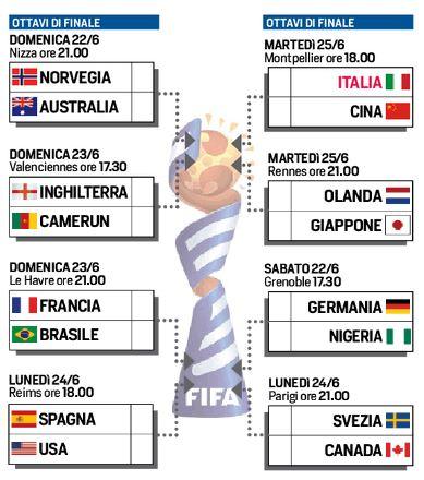 Gli accoppiamenti degli ottavi di finale della FWWC di Francia 2019.