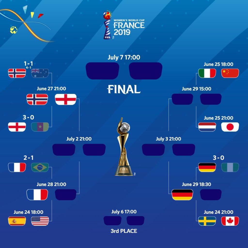 Il quadro attuale del tabellone finale dei Mondiali femminili di Francia 2019.