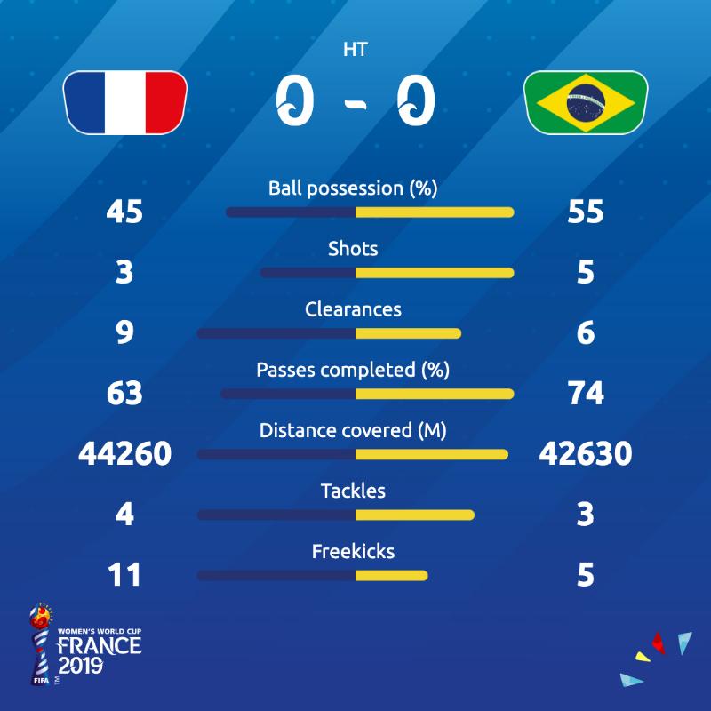 Le statistiche di Francia-Brasile dopo i 45 minuti di gioco.