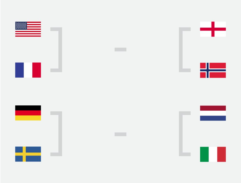 Il tabellone dei quarti di finale del Mondiale di calcio femminile di Francia 2019.