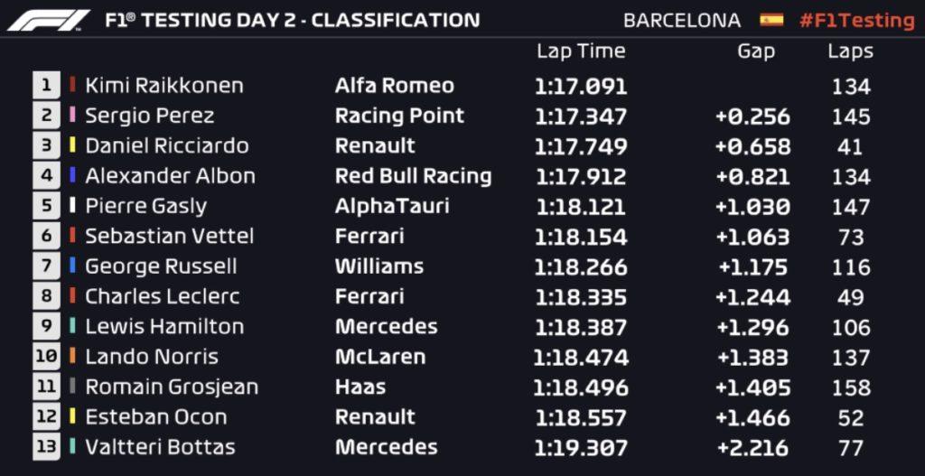 Test F1 Barcellona 2020: polemiche e caos per il nuovo dispositivo DAS della Mercedes!