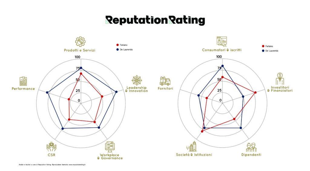 Reputation Rating