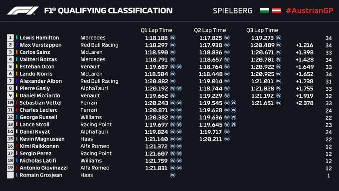 Qualifiche GP Stiria: Hamilton in pole! Disastro Ferrari