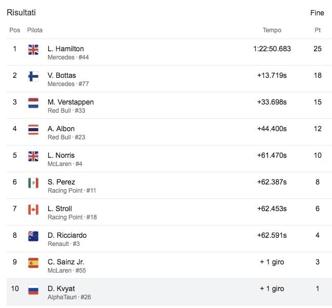 GP Stiria, Hamilton vince davanti a Bottas e Verstappen