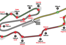 Il circuito del Gran Premio di Formula 1 al Mugello