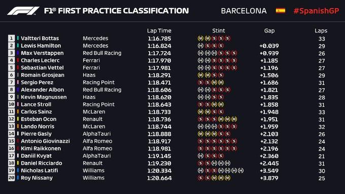 PL1 GP Spagna - Mercedes davanti a tutti, bene la Ferrari