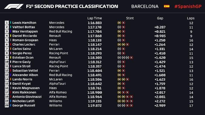 PL2 GP Spagna 2020 – Hamilton davanti, ma Verstappen vola nel passo gara