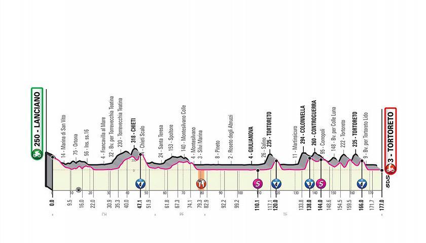 Alex Dowsett vince la tappa 8 del Giro d'Italia a Vieste