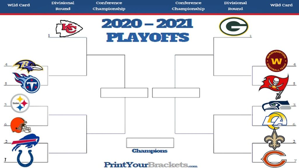 Playoff 2020-2021, il quadro