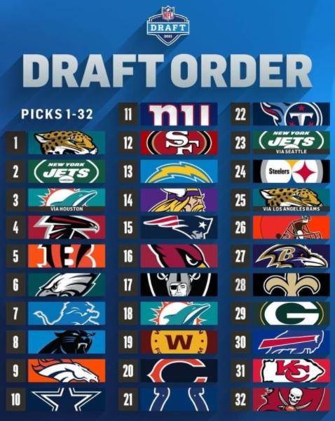 Ordine al draft 2021 - il primo giro