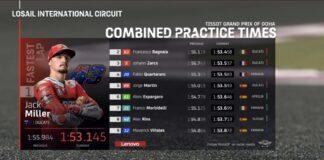 Risultati FP2 GP Doha